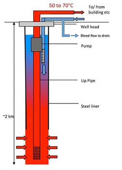 The Development And Deployment Of Deep Geothermal Single