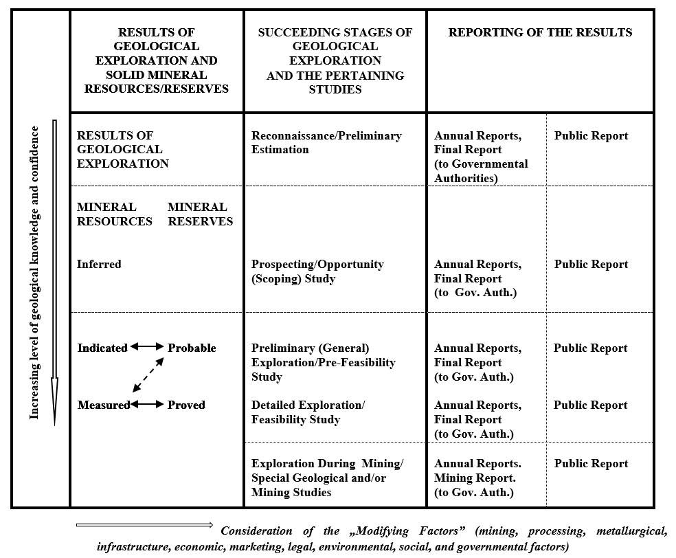 Mineral resources and their classification