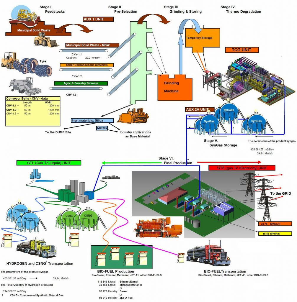 Hargitai Radically Decreasing The Emissions Of Fossil And Renewable Generating Electricity Diagram Produced Synthetic Gas Syngas Can Be Used Directly In Motor Generator Sets To Generate Or Serve As Feedstock For Producing
