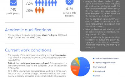 "EFG presents results of its first annual ""Geoscientists employment survey"""